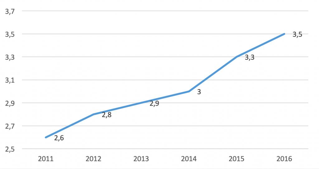 Die Umsätze im Sportsponsoring steigen stetig. Aber führen die Sponsoren auch eine Sponsoring Kontrolle durch?